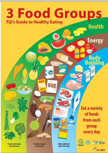 Dietary Guidelines Around The World The Dietitian S Pantry